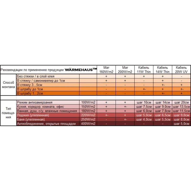 КАБЕЛЬ ДВУЖИЛЬНЫЙ WÄRMEHAUS CAB 14W THIN 57,2m 800W