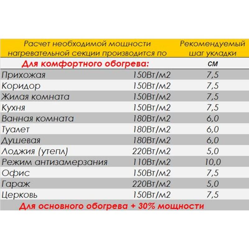 КАБЕЛЬ ДВУЖИЛЬНЫЙ WÄRMEHAUS CAB 11W THIN 21,5m 240W